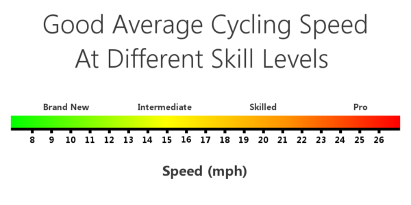 Average Cycling Speed by Age